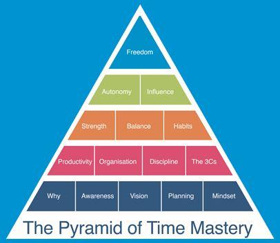 Website Pyramid